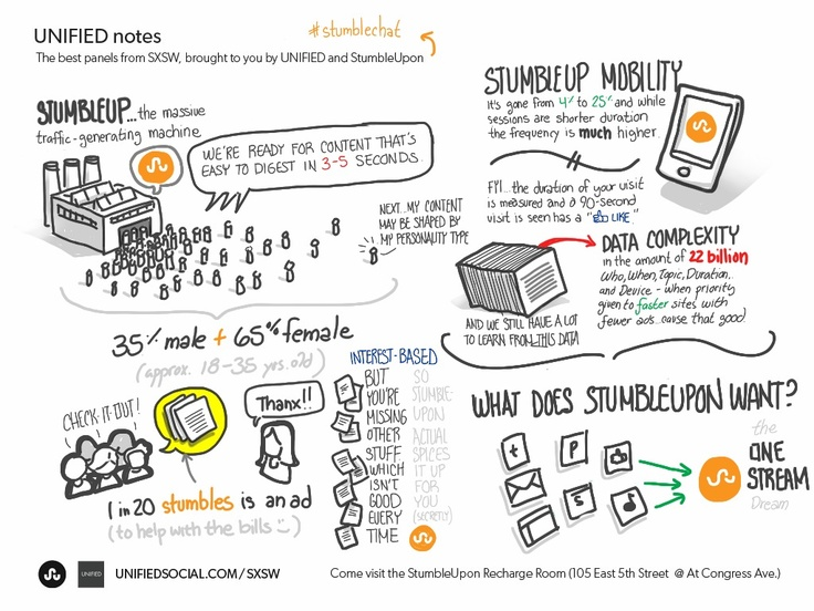 visual notes from sxsw