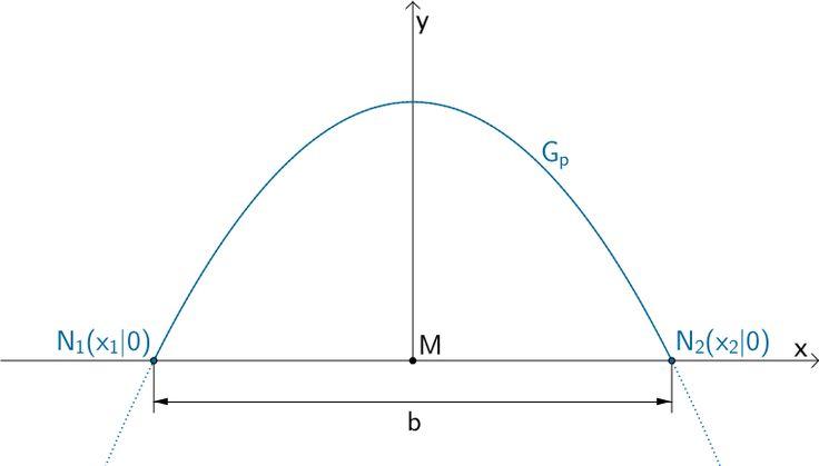 Schnittpunkte N₁(x₁|0) und N₂(x₂|0) der nach unten geöffneten Parabel der Funktion p mit der x-Achse