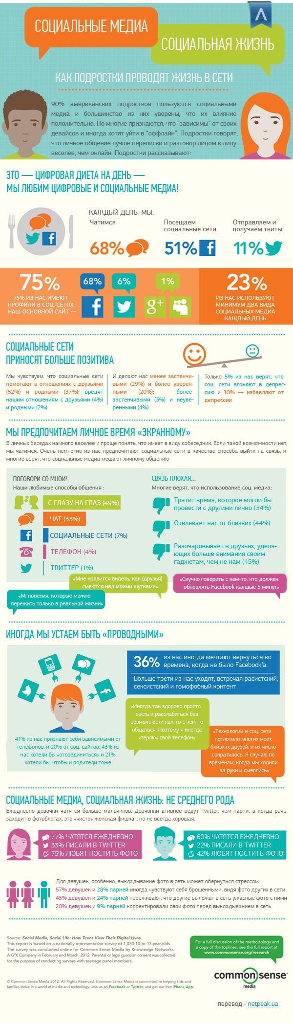 Это инфографика про американских подростков – в основе лежит исследование Common Sense, результаты которого датированы 26.06.2012. Если говорить о российских и украинских подростках – всё очень и очень схоже, разве что вместо Facebook – в почете Вконтакте. Twitter набирает популярность (наравне с «футуброй») и все еще на плаву старые-добрые «жежешечки» и другие блог-платформы.    Подробнее: http://netpeak.ua/blog/socialmedia_infographic