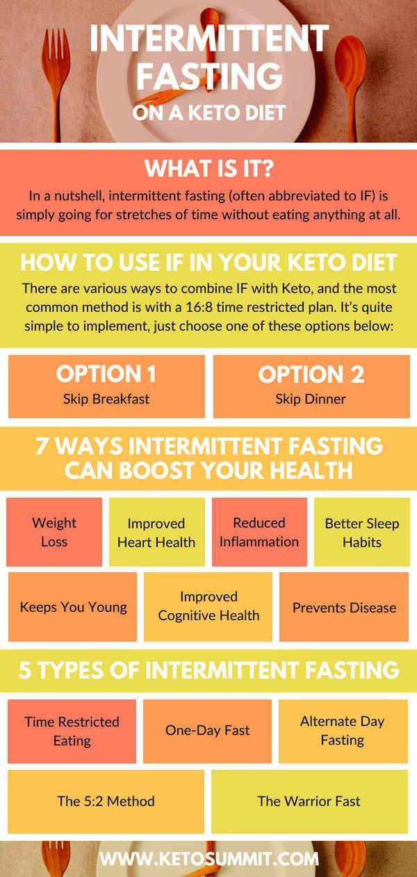how to fast with keto diet