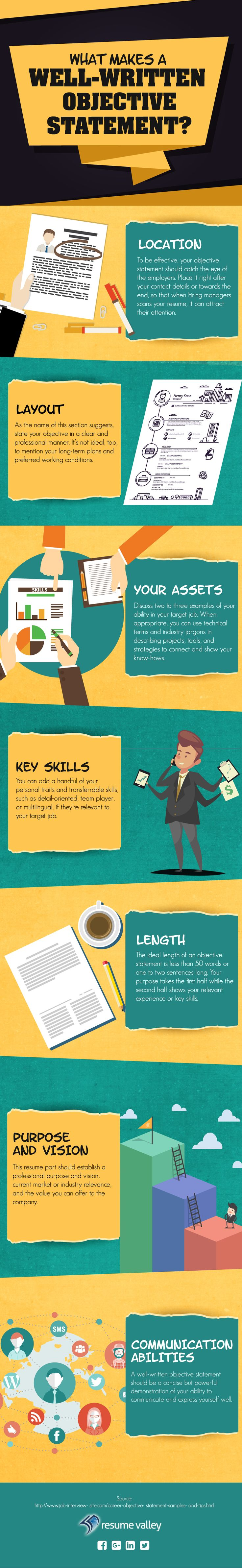 about resume objective statement: infographic