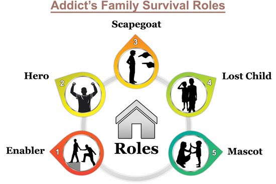 Roles of family members in an addict's family