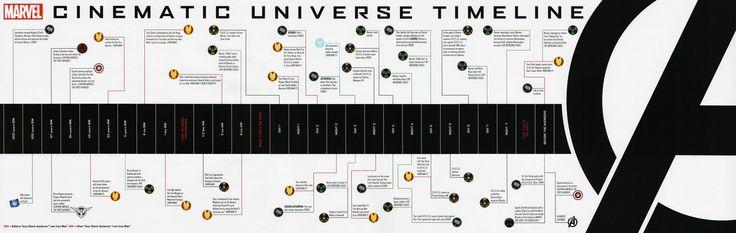 В каком порядке смотреть фильмы Marvel   Фильмы марвел ...