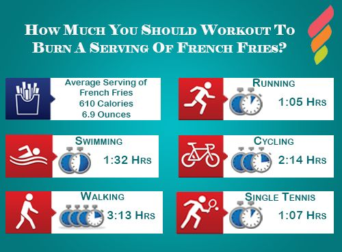 #facts #interestingfacts #dailyfacts #didyouknow #amazingfacts #fitness #healthy #healthandfitnessapp But still you can have your fries and keep a track on your workout with our app - https://goo.gl/c2alK6