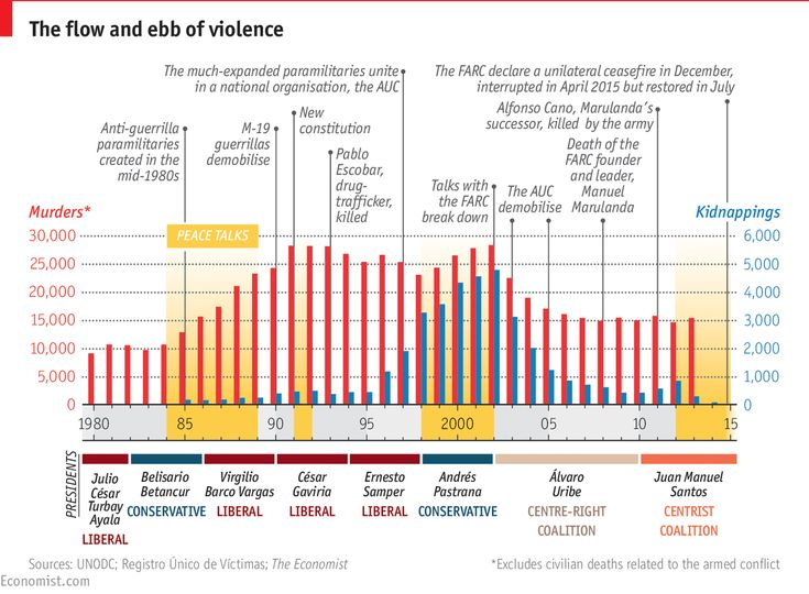 Daily chart: Colombia: the promise of peace | The Economist