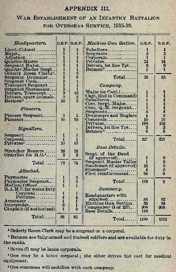 This table, from The Training and Employment of Platoons, 1918, shows the recommended distribution of Warrant officers, Non-Commissioned Officers and soldiers in the Headquarters elements of an Infantry Battalion in 1918. While not showing the entire Battalion's manpower, it does provide a good overview of all the functions within an Infantry battalion by the end of the War.