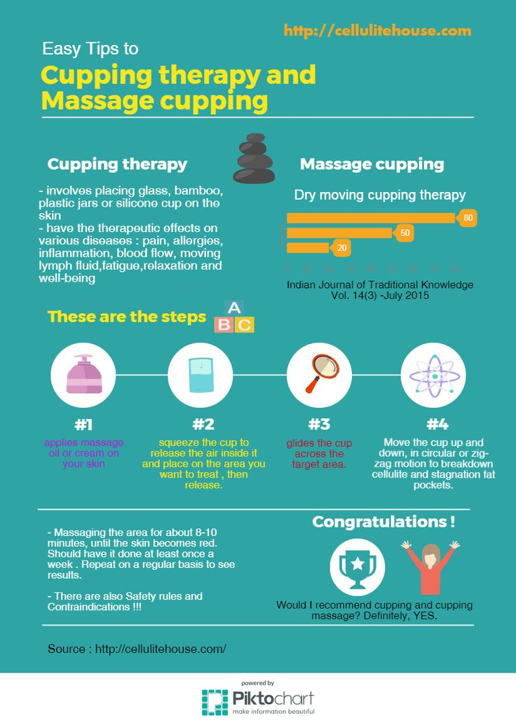 cup massage infografic cellulite-house