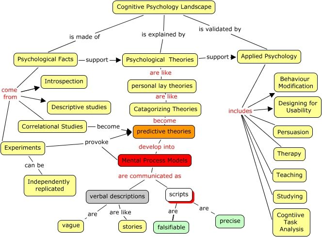 Cognitive Psychology Landscape - What does the science of cognitive psychology look like?
