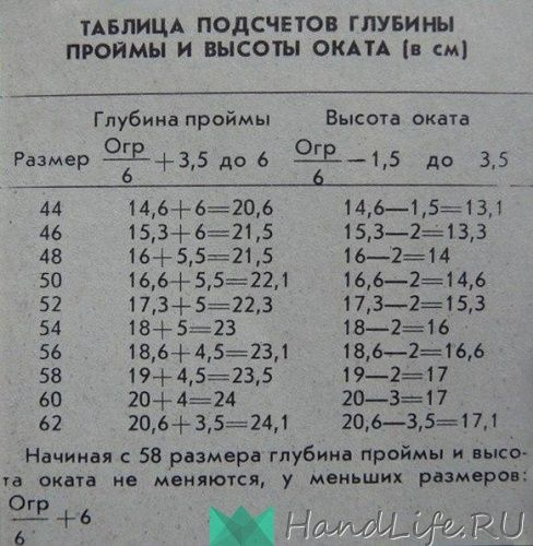Расчет глубины пройм / Вязание
