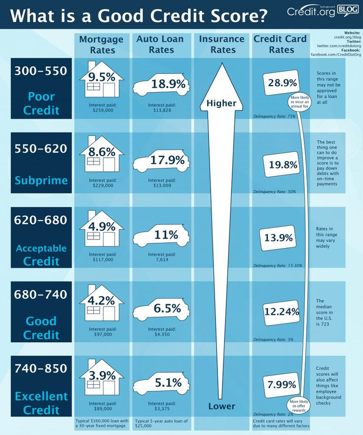 25 unique credit score rating ideas on pinterest improve credit what is a good credit score infographic ccuart Gallery