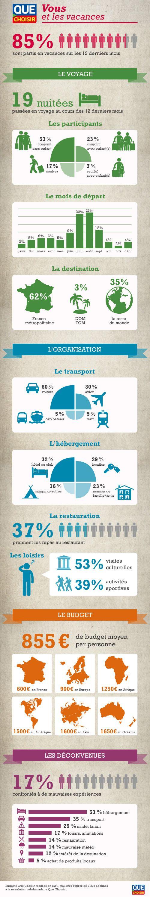 Infographie vacances - > enquête QUE CHOISIR