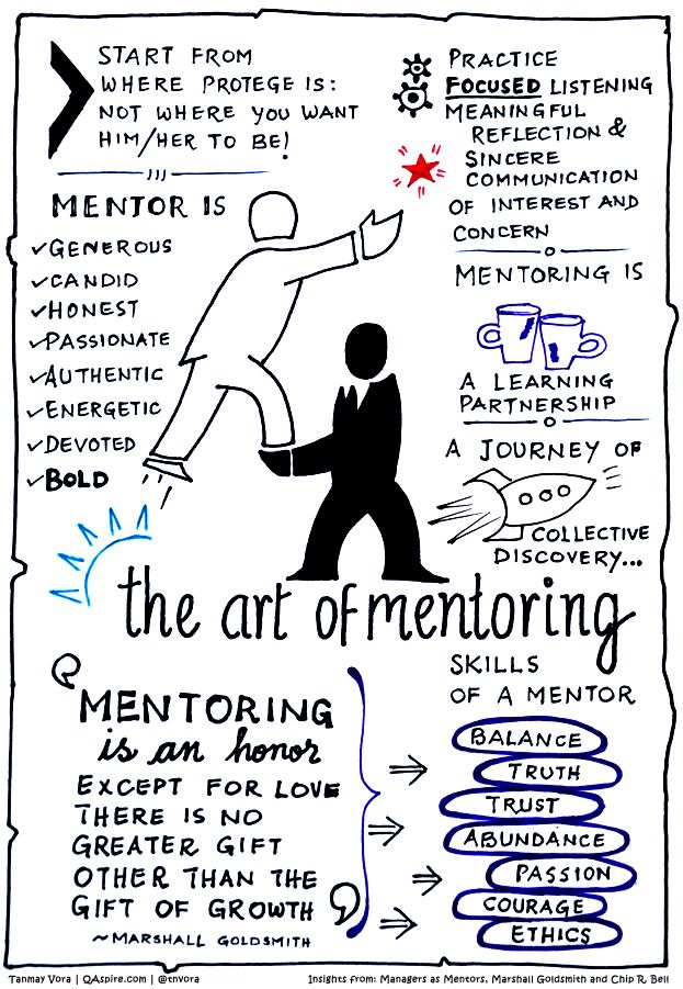"""When Chip R. Bell and Marshall Goldsmith released the revised edition of their classic book """"Managers as Mentors: Building Partnerships for Learning"""" in 2013, I interviewed them on this blog. Now that I am learning how to create sketch note, I used this interview on mentoring as a base to create"""