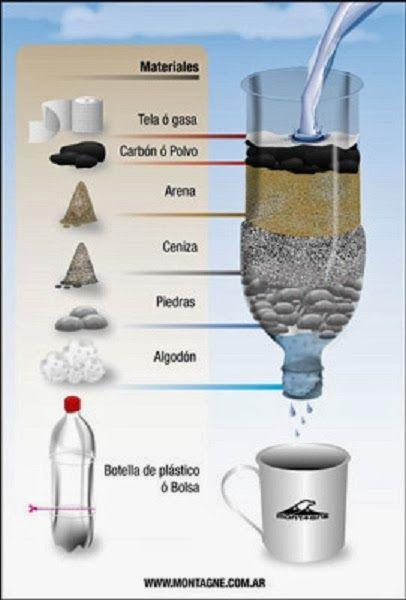 Las 25 mejores ideas sobre filtro de agua casero en for Como hacer un filtro para piscina