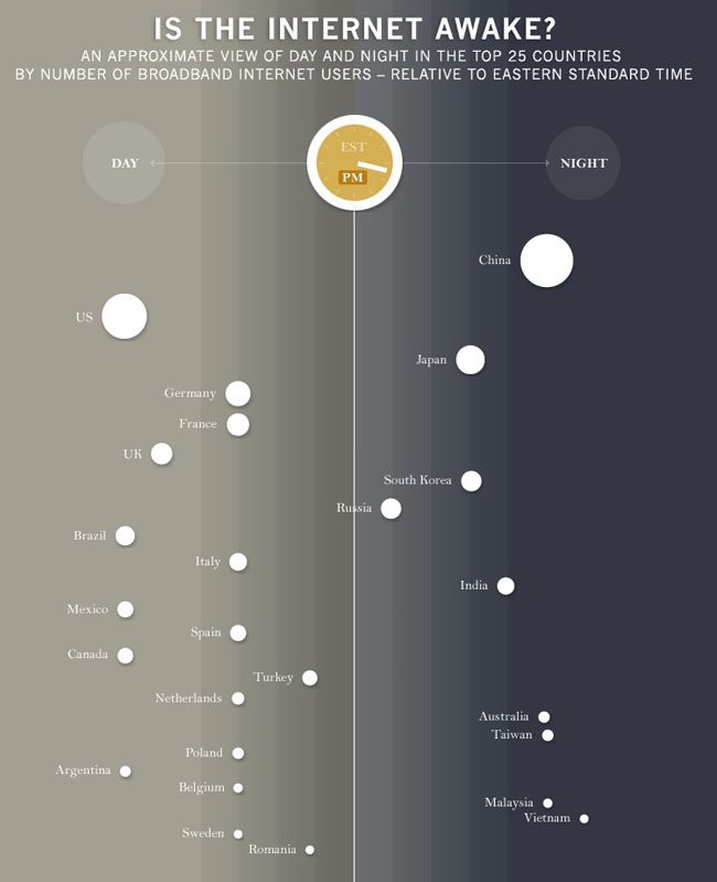 When Is the Internet Awake? [infographic]