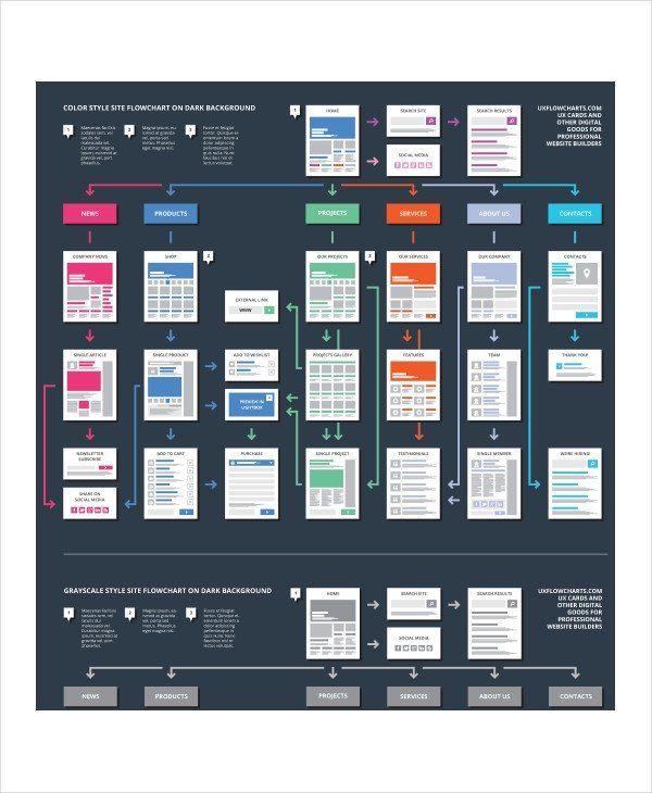 Website Flow Chart Template Best Of Flow Chart Template 11 Free Word Pdf Psd Documents Flow Chart Template Flow Chart Templates