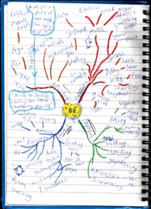 types of mind map
