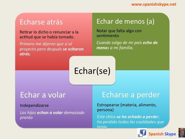 """Significados del verbo """"Echar(se)"""""""