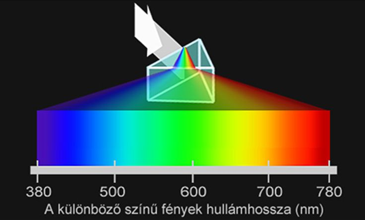 Az elektromágneses színkép