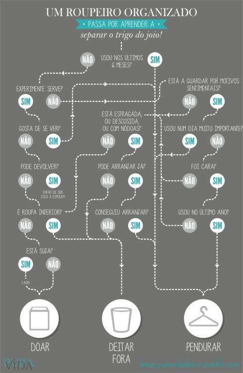 Este é o mapa de ajuda para saber de que roupa se deve livrar quando organizar o seu roupeiro. Leia o artigo completo com as dicas baseadas na minha experiência pessoal no blog: http://puravidadecor.tumblr.com/post/63738212332/como-organizar-o-seu-roupeiro