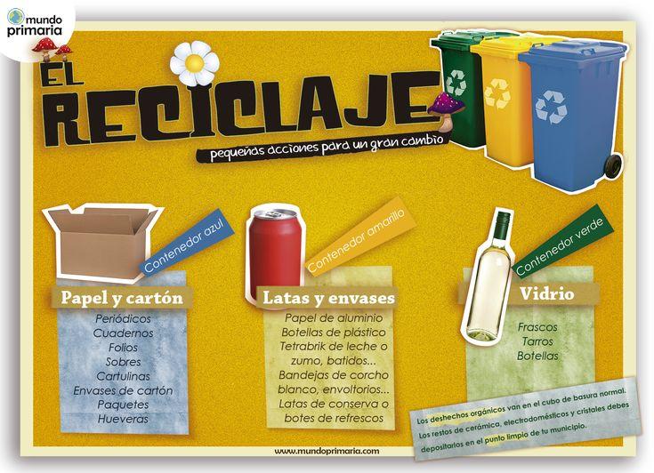 Reciclar por colores: la infografía que te dará las pistas necesarias para reciclar de forma adecuada ¡importantísimo!