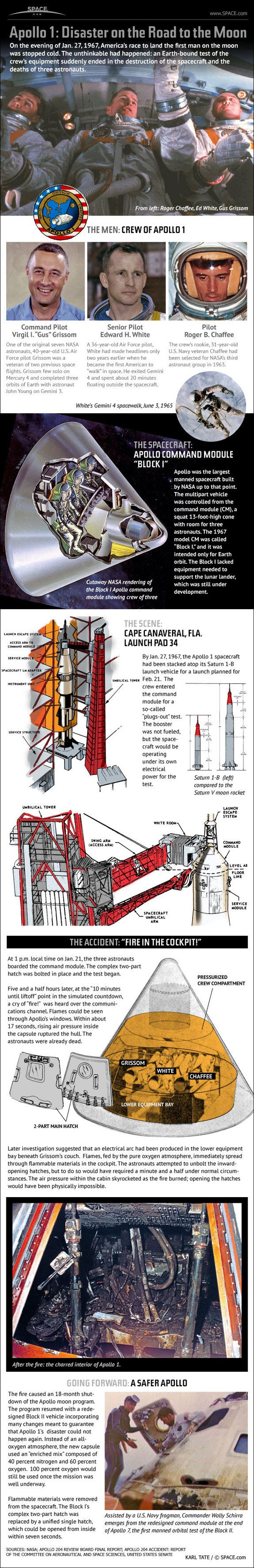 Apollo 1: disaster on the road to the Moon #infographic