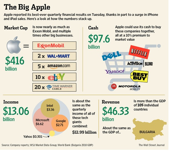 Wall Street Journal Infographic about Apple's growth, revenue and earnings.: Big Apples, Apples Growth, Quarter Earn, Apples Quarter, Apple Growth, Wall Street Journals, Journals Infographics, Golden Apples, Context Infographics