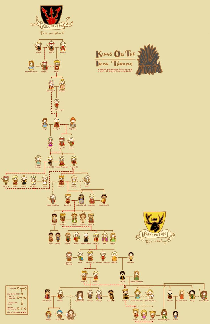 House Targaryen Family Tree.