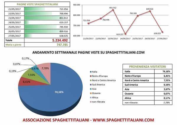 Andamento settimanale pagine viste su spaghettitaliani.com dal giorno 21/05/2017 al giorno 27/05/2017