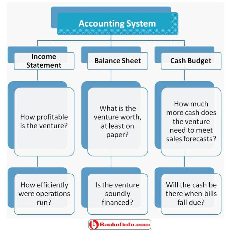 The 25+ best Financial statement ideas on Pinterest Financial - components of income statement