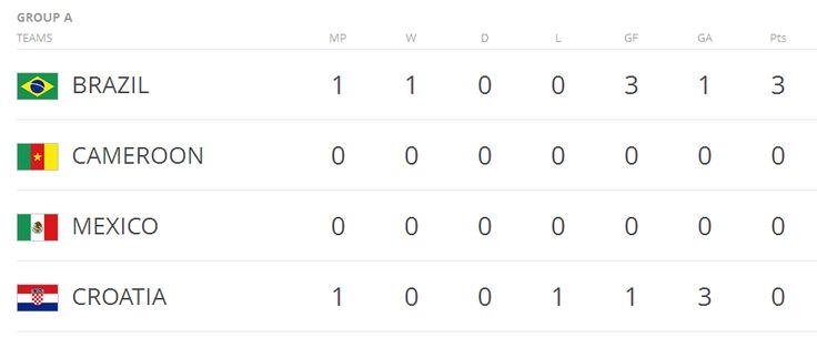 Cerita Kehidupan: Daftar Group Piala Dunia Brazil 2014 Dan Kualifika...