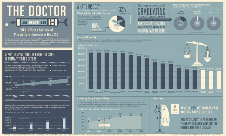 The Doctor Is Not In [INFOGRAPHIC]