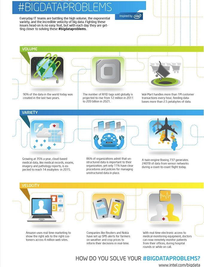 #Big Data Problems #infografia #infographic