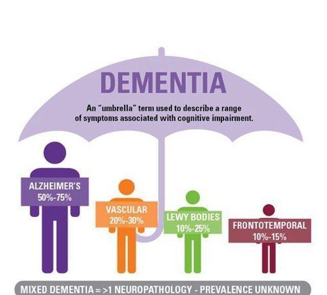 "Dementia: An ""umbrella"" term used to describe a range of"