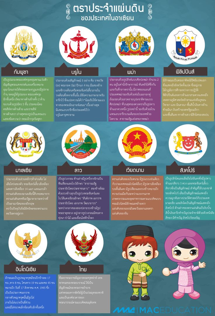 Infographic - Country Symbol ASEAN