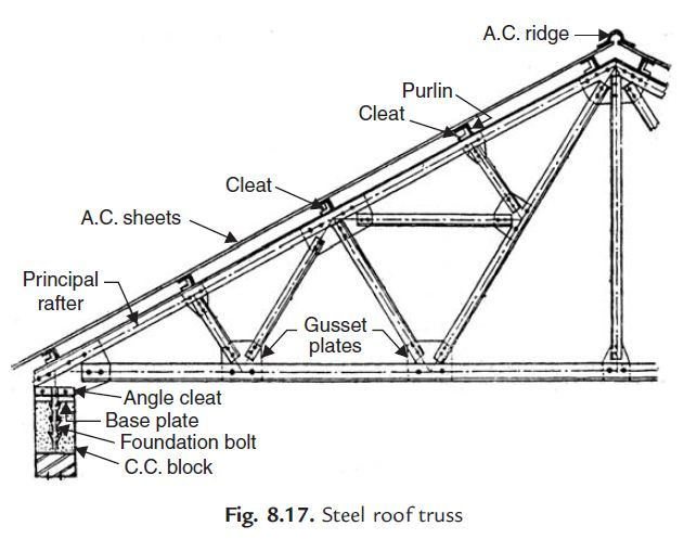 Steel roof 643 497 detail and structure for Roof truss sign