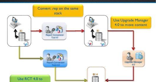SAP Certified Application Associate - SAP BusinessObjects Web Intelligence XI 3.x