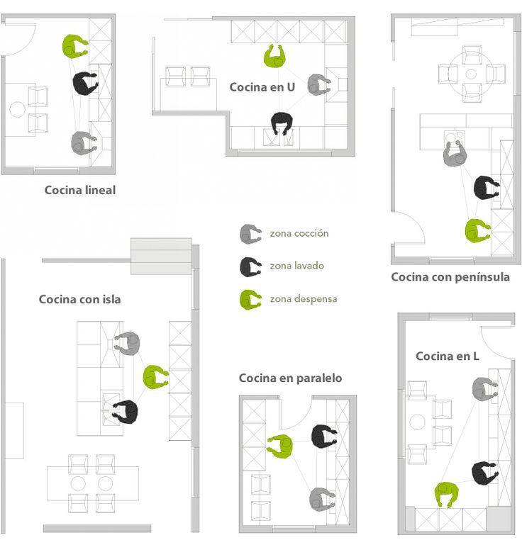 distribucion de cocina en forma de u - Buscar con Google