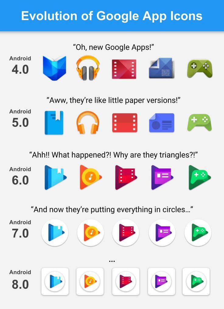 Ewolucja ikon aplikacji mobilnych firmy Google na Androida na jednej infografice - zmiany są trochę niepokojące.