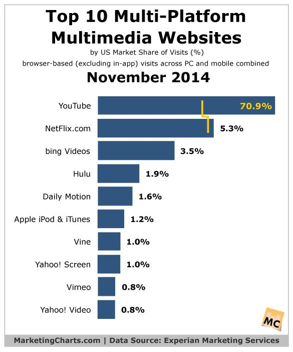 2014 Top 10 Multimedia Websites