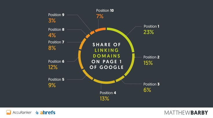 Share of Linking Domains on Page 1 of Google - Matthew Barby SEO Study