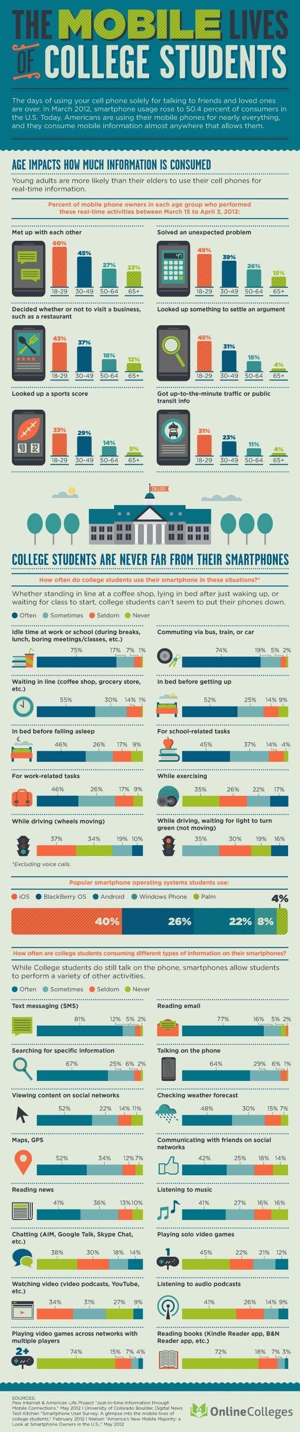 the #mobile lives of #college #students