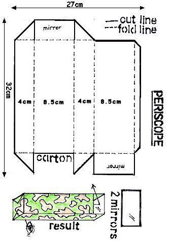 periscope model | The Seven Seas theme | Diagram, Art, Sea theme