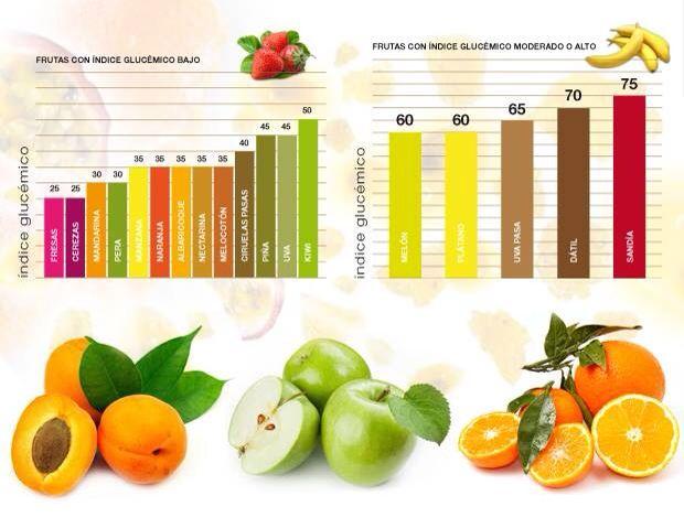 Alimentos con alto y bajo índice glucémico
