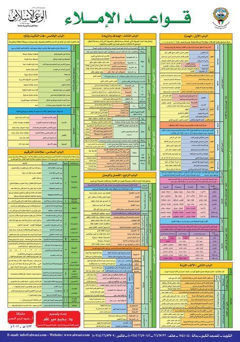 قواعد الاملاء - على شكل صورة تجميع جميع قواعد الاملاء المهمة