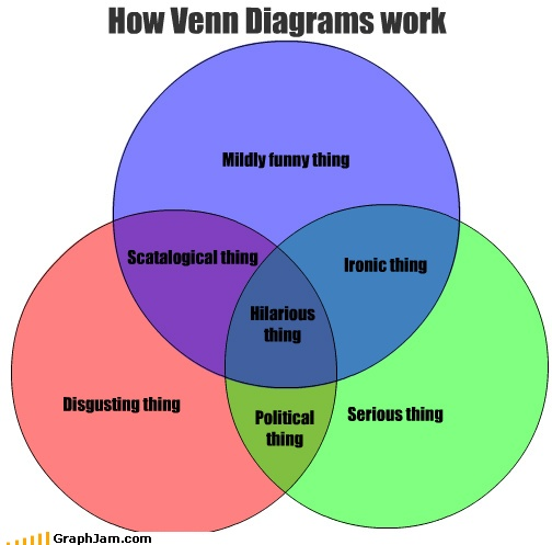 17 best images about venn diagrams charts on pinterest. Black Bedroom Furniture Sets. Home Design Ideas