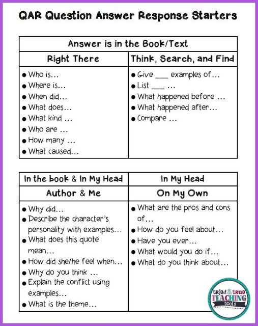 qar strategy handout Review all of the reading strategies on the student handout  information,  students refer to the strategy sheet my reading check sheet to correct the  problem  the four qar question types (raphael, 1982, 1986) are as follows.