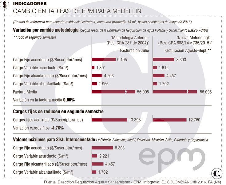 Tarifas de agua: EPM diferirá ajuste tarifario de CRA