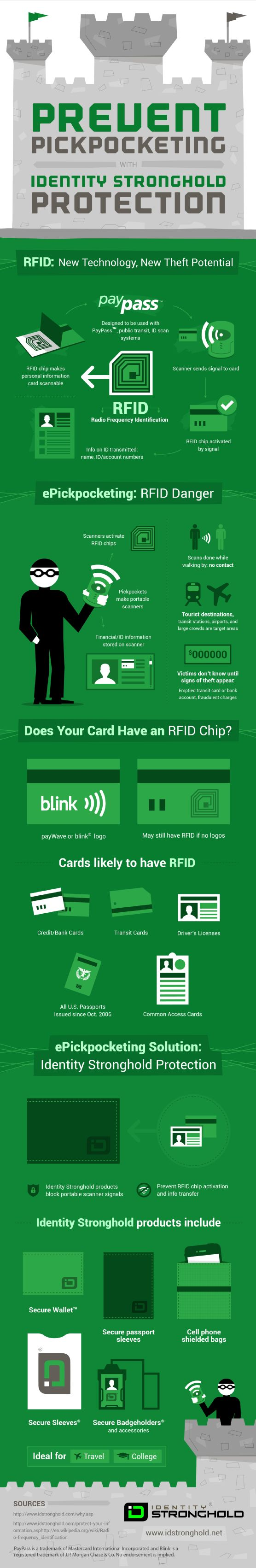 How can you tell if one of your cards has a radio frequency identification (RFID) chip? Cards that likely utilize RFID technology include credit cards, transit cards, and driver's licenses. Find out how Identity Stronghold wallets can help keep this personal information safe from e-pickpocketing by reading this infographic.