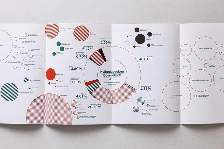 Jahresbericht 2013 Abteilung Kultur Basel-Stadt - accent graphe