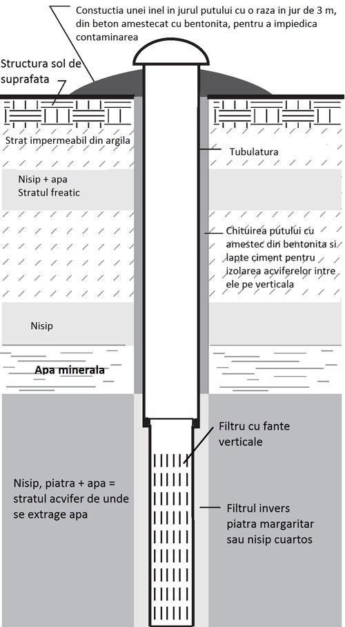 Foraje puturi apa - Sectiune verticala put forat